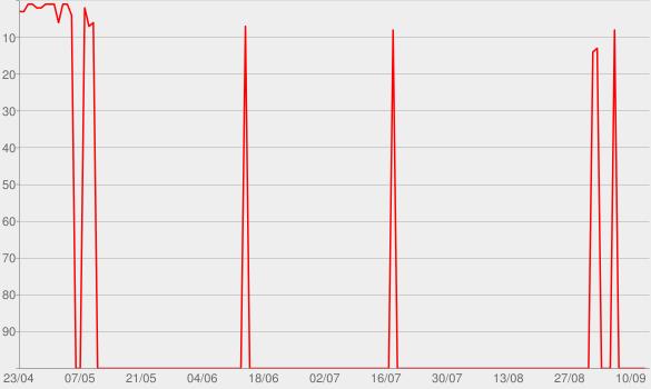 Chart progress graph for Tudo em Paz