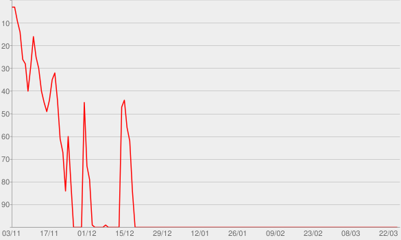 Chart progress graph for Heather Dubrow's World