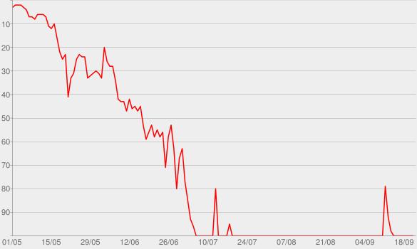 Chart progress graph for Six Feet Apart