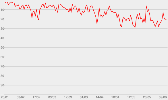 Chart progress graph for Xadrez Verbal