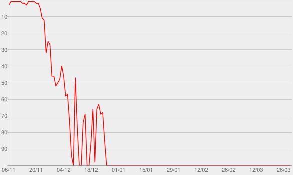 Chart progress graph for NDR Info - Paradise Papers: Im Schattenreich der Steueroasen