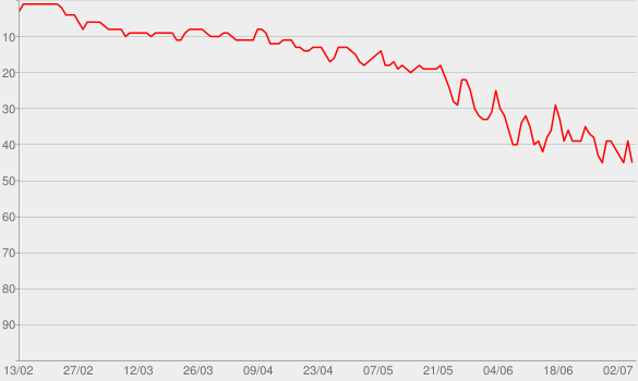 Chart progress graph for Part of Me