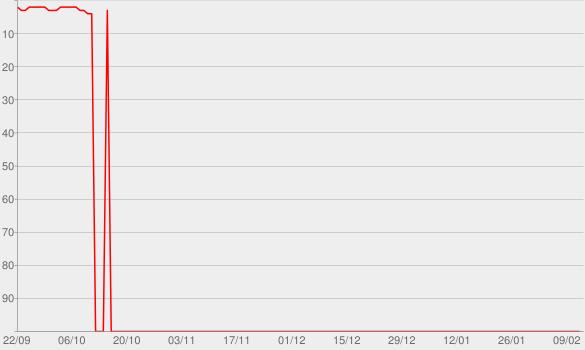Chart progress graph for Starboy (feat. Daft Punk)