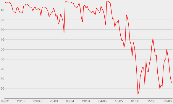 Chart progress graph for David Tennant Does a Podcast With…