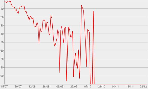 Chart progress graph for Big Boy - EP