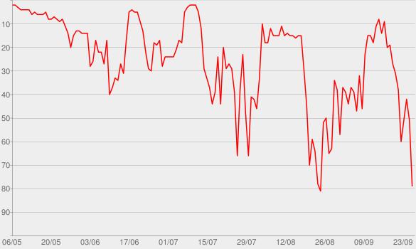 Chart progress graph for Ripcord