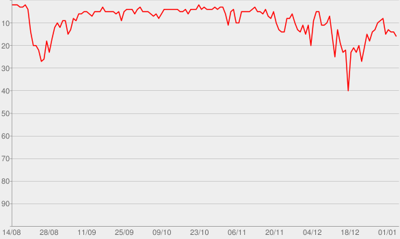 Chart progress graph for Midnight Sky