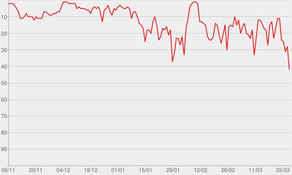 Chart progress graph for A Head Full of Dreams