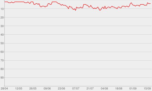Chart progress graph for Rob Beckett and Josh Widdicombe's Lockdown Parenting Hell