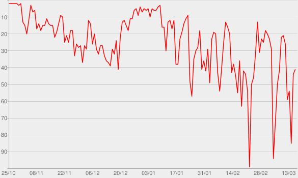 Chart progress graph for Platte