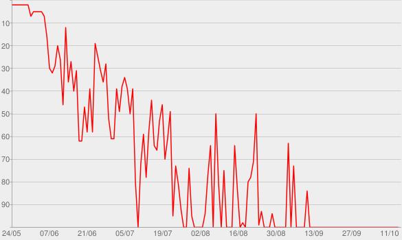 Chart progress graph for Tout ça pour ça