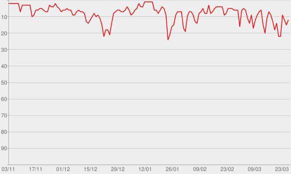 Chart progress graph for Bohemian Rhapsody (The Original Soundtrack)