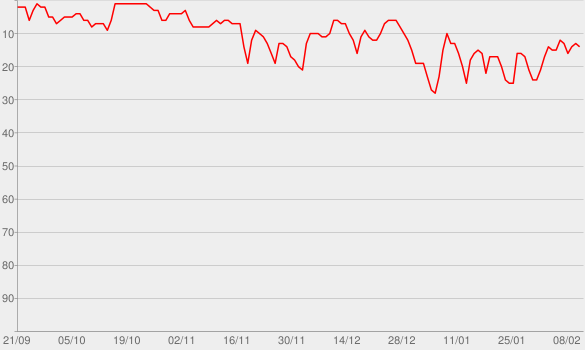 Chart progress graph for Office Ladies