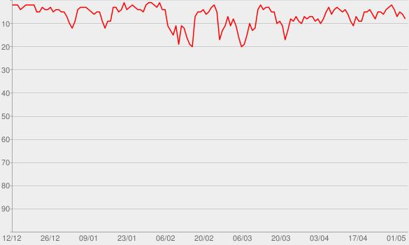 Chart progress graph for Les Chemins de la philosophie
