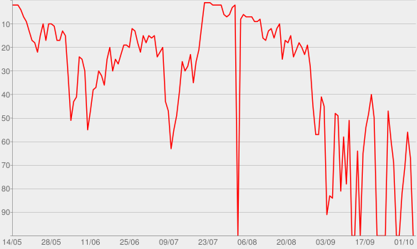 Chart progress graph for 5 Seconds of Summer (Bonus Track Version)