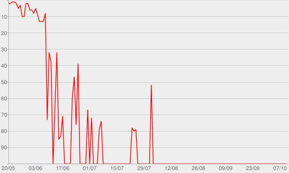 Chart progress graph for I Still Do