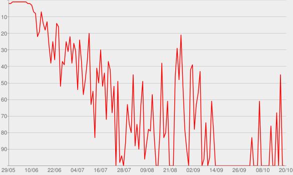 Chart progress graph for Tech News Today