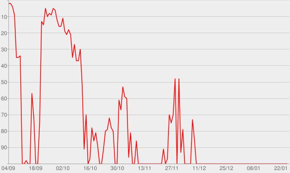 Chart progress graph for Bohndesliga