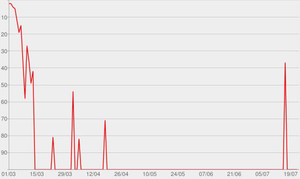 Chart progress graph for Harvey