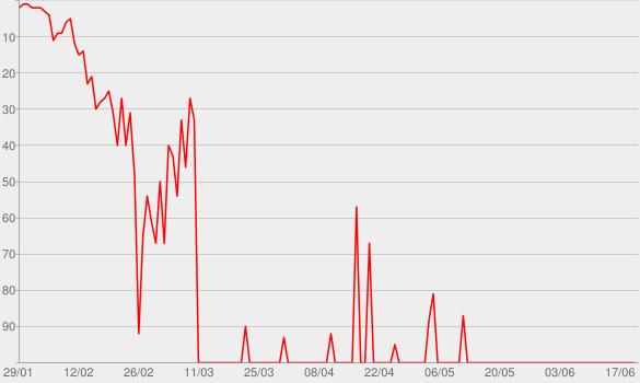 Chart progress graph for Vou Voando (Ao Vivo)