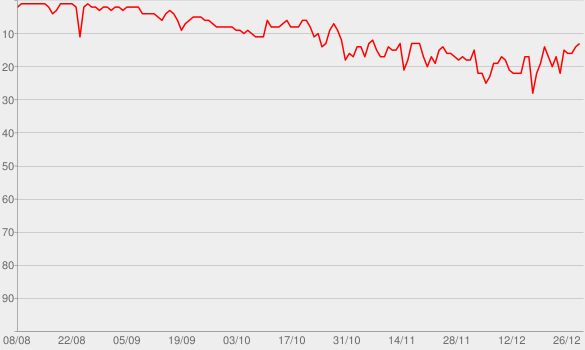 Chart progress graph for Girls Like You (feat. Cardi B)