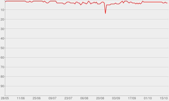 Chart progress graph for Gemischtes Hack