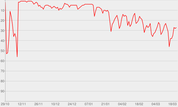 Chart progress graph for The Marshall Mathers LP2 (Deluxe)