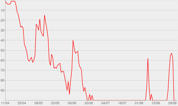 Chart progress graph for Cry Pretty
