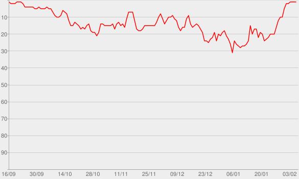 Chart progress graph for Canadian True Crime