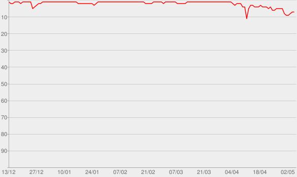 Chart progress graph for Shallow