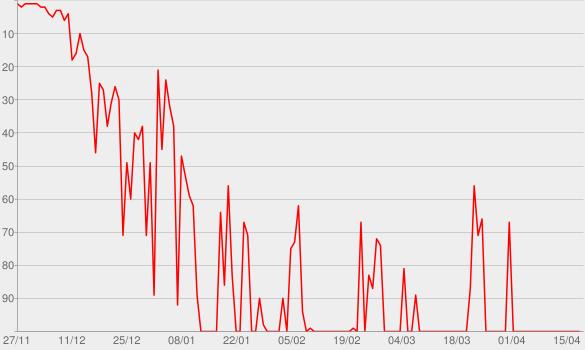 Chart progress graph for Lines We Cross
