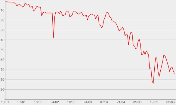 Chart progress graph for Paris