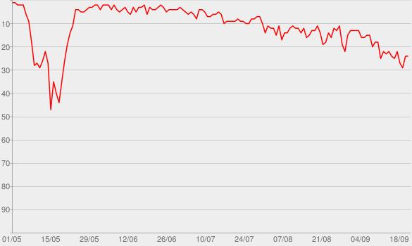 Chart progress graph for Beautiful Madness