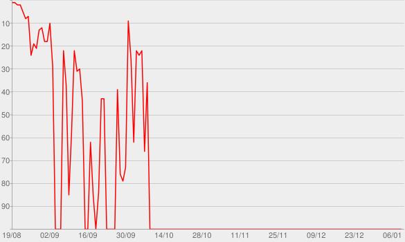 Chart progress graph for ANAVITÓRIA