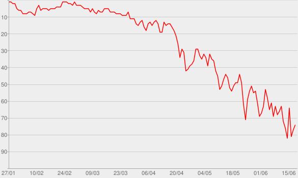 Chart progress graph for Work (feat. Drake)