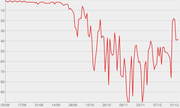 Chart progress graph for Dove e quando