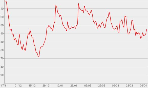 Chart progress graph for Oprah's SuperSoul Conversations