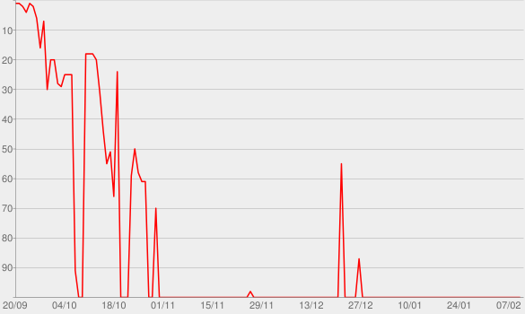Chart progress graph for Scatola nera