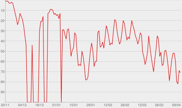 Chart progress graph for Hounded