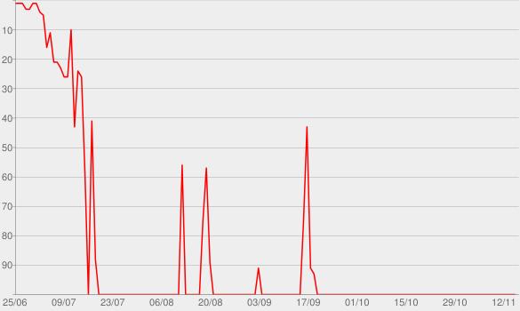 Chart progress graph for Treachery