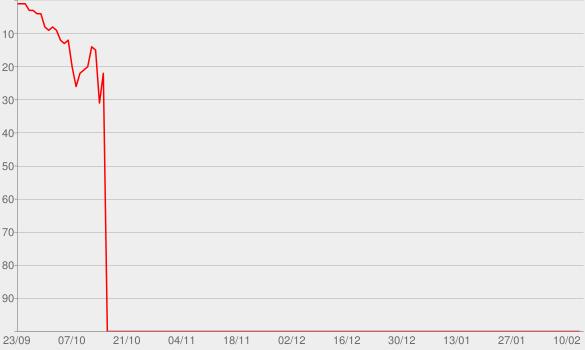Chart progress graph for Illuminate (Deluxe)