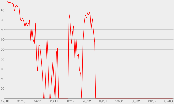 Chart progress graph for HILDA