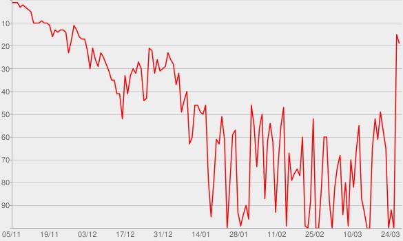 Chart progress graph for Mr. Misunderstood