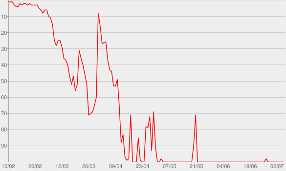 Chart progress graph for Over My Dead Body