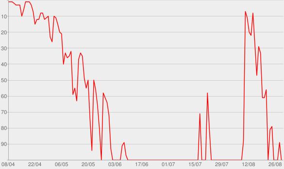 Chart progress graph for Seelenbeben