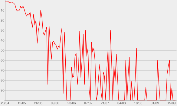 Chart progress graph for Mercy Shall Follow Me