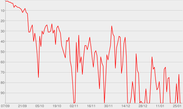 Chart progress graph for FOFOP