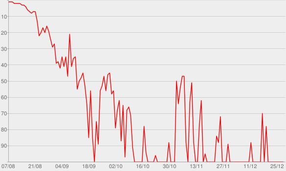 Chart progress graph for Photo Shoot Dispute