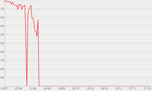 Chart progress graph for folklore