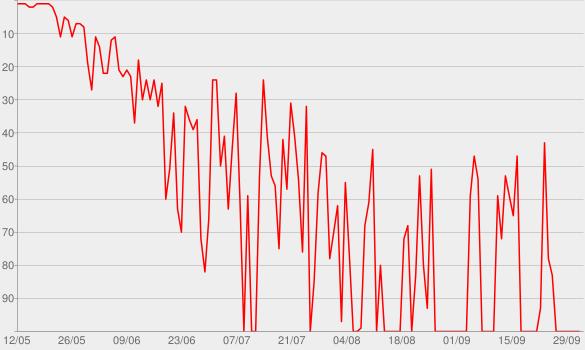 Chart progress graph for Never My Love